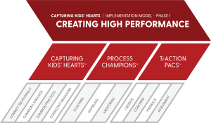 Capturing Kids' Hearts Creating High Performance Process Diagram